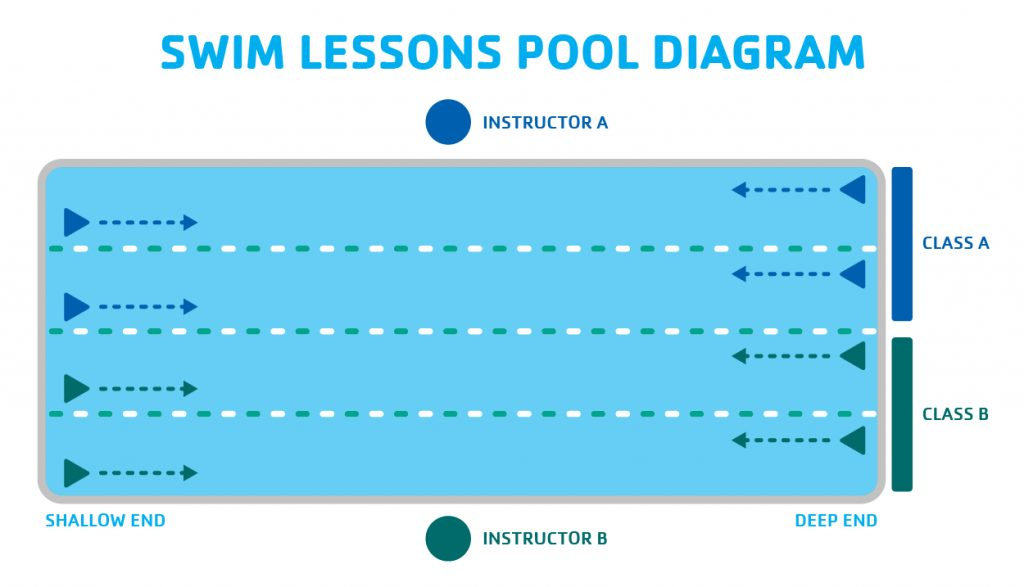 Pool diagram for group swim lessons.